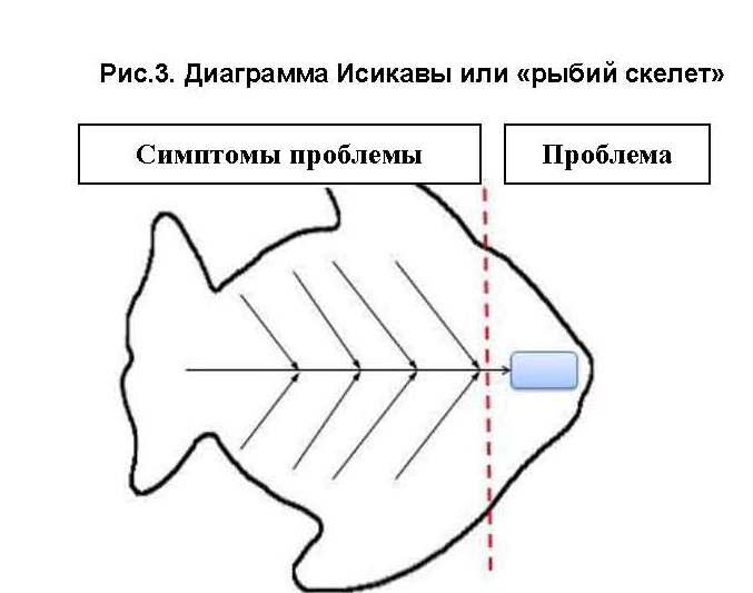 Диаграмма Исикавы или «рыбий